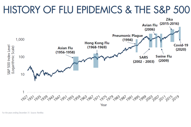 History of Flu Epidemics and the S&Pb500