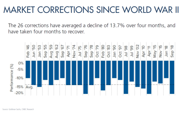 Market Corrections since WWII
