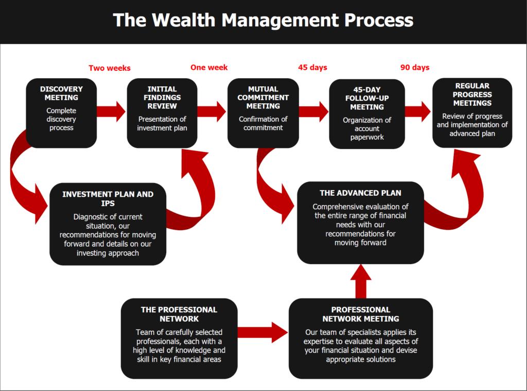 The Wealth Management Process - Fischer Financial Services